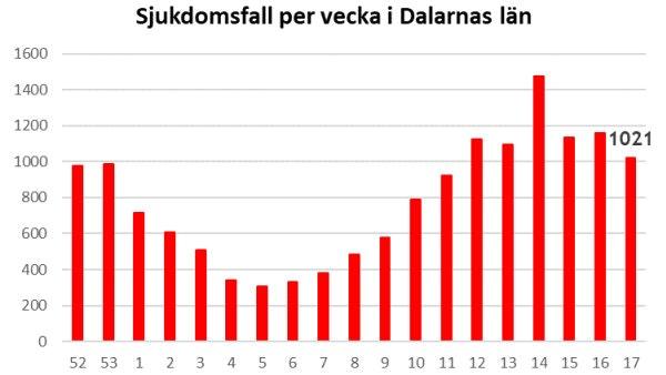 Graf över utveckling av smittofall i länet